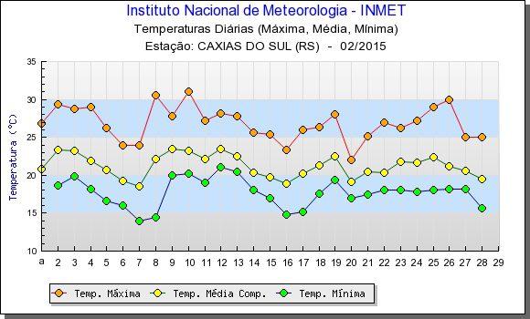 Clima em Gramado em Fevereiro