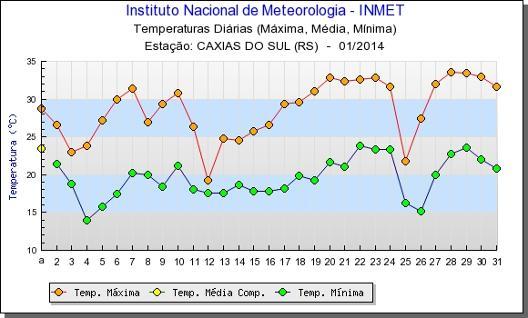 Clima em Gramado